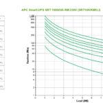 APC Smart-UPS On-Line Double-conversion (Online) 10000 VA 10000 W 10 AC outlet(s)