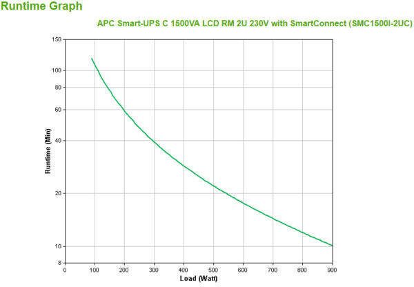 SMC1500I-2UC